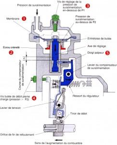 Schema pompes d'injection mécaniques LDA
